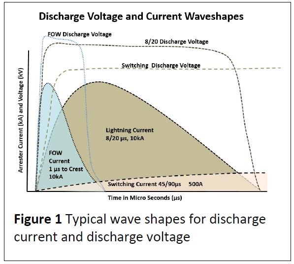figure-1-typical-wave