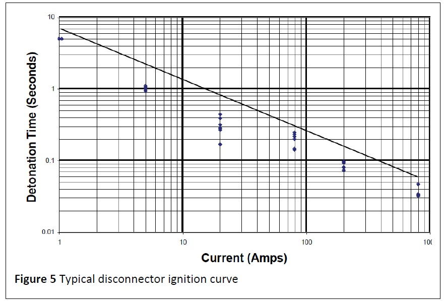 figure-5-typical-disconnector-ignition-curve