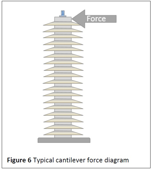 figure-6-typical-cantilever-force-diagram