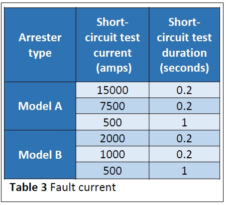 table-3-fault-current