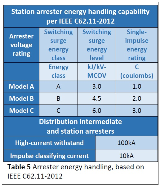 table-5-arrester-energy-handling